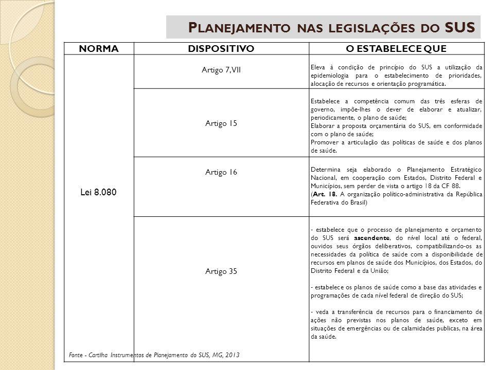 Planejamento nas legislações do SUS