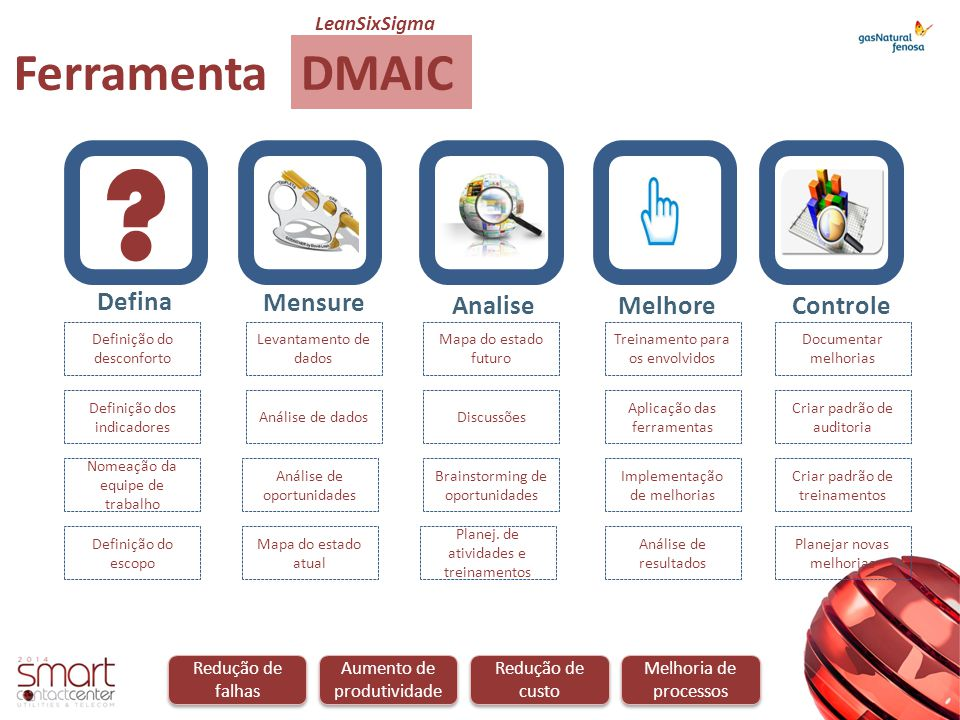 Ferramenta DMAIC Defina Mensure Analise Melhore Controle