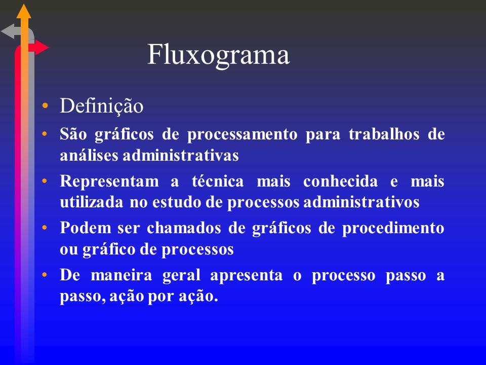 Fluxograma Definição. São gráficos de processamento para trabalhos de análises administrativas.