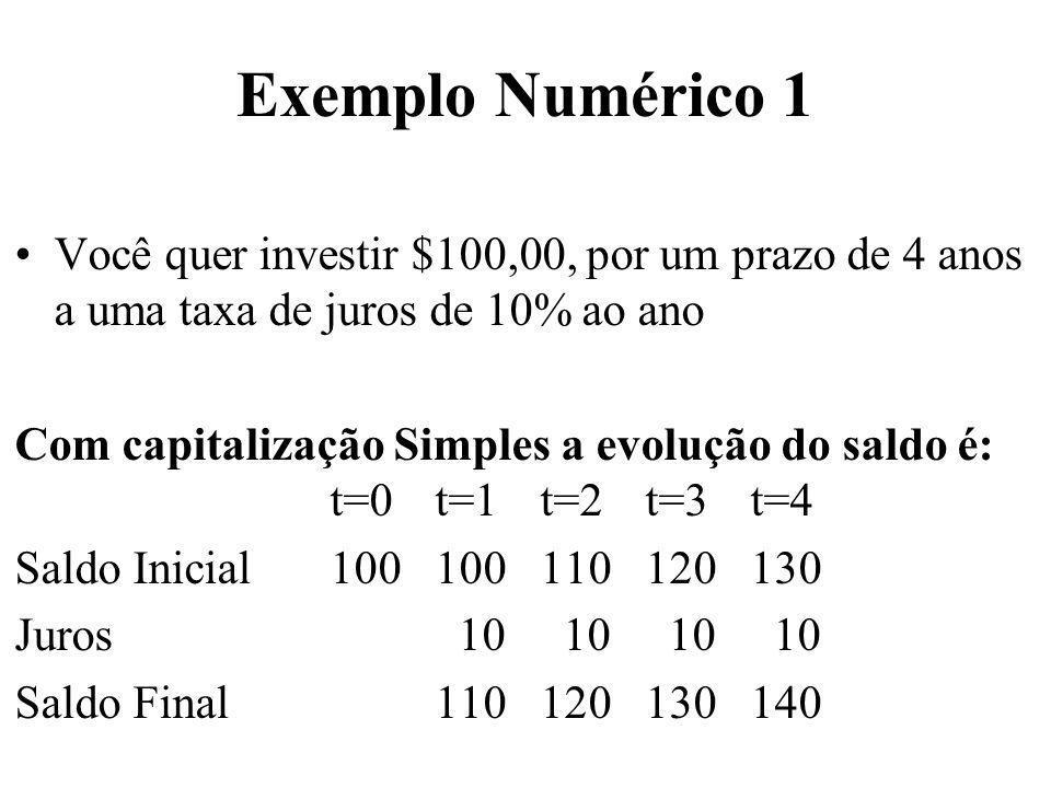 Exemplo Numérico 1 Você quer investir $100,00, por um prazo de 4 anos a uma taxa de juros de 10% ao ano.