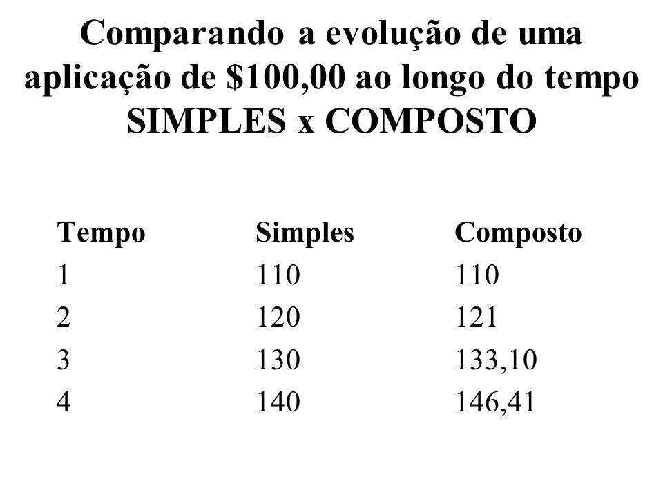 Comparando a evolução de uma aplicação de $100,00 ao longo do tempo SIMPLES x COMPOSTO