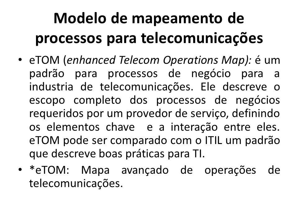 Modelo de mapeamento de processos para telecomunicações