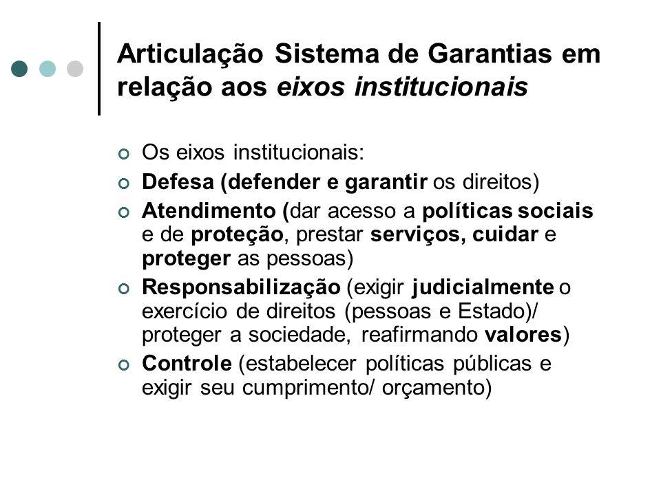 Articulação Sistema de Garantias em relação aos eixos institucionais