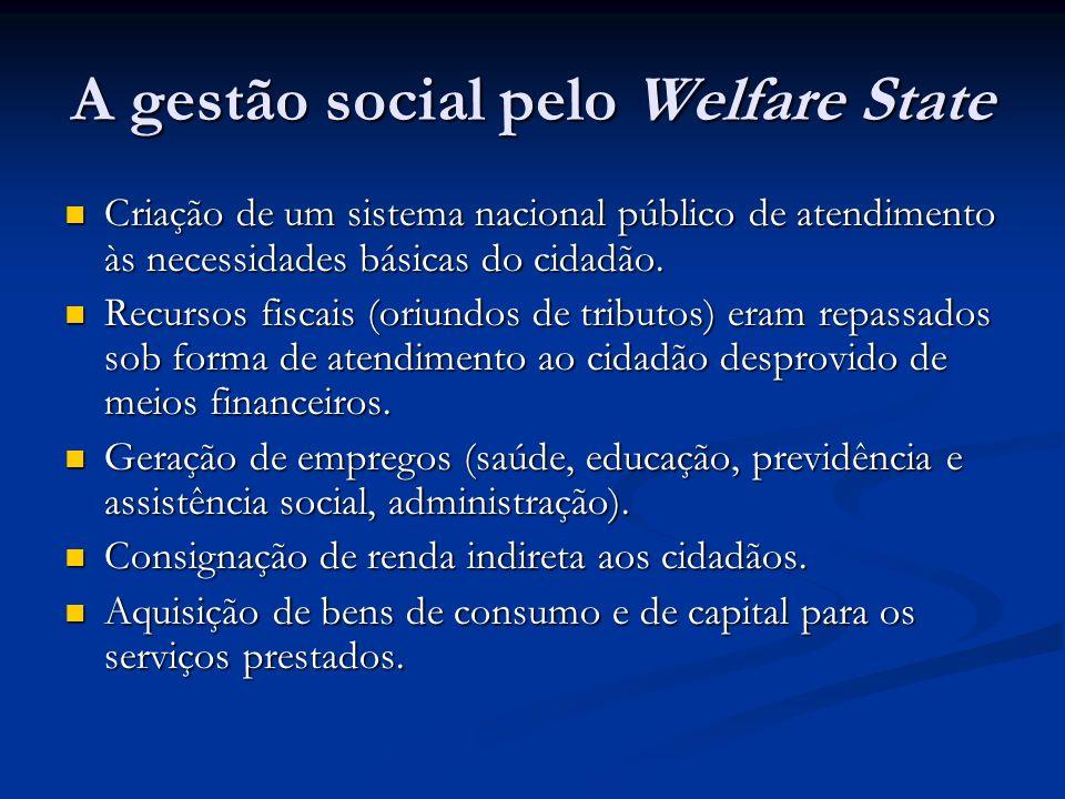 A gestão social pelo Welfare State