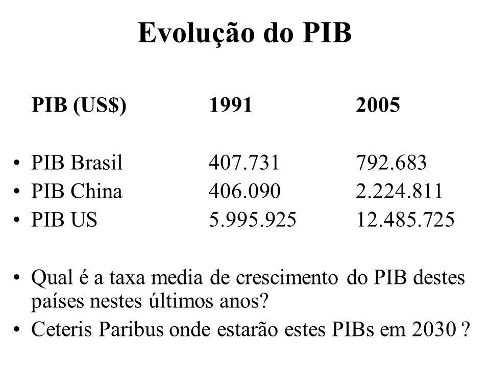 Evolução do PIB PIB (US$) 1991 2005 PIB Brasil 407.731 792.683