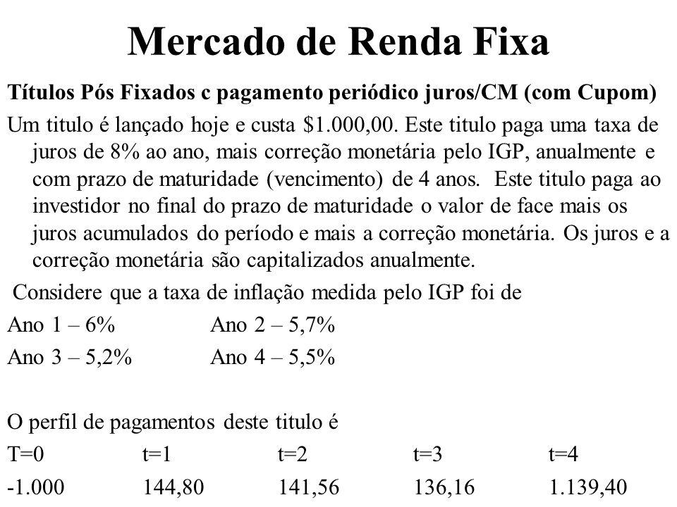 Mercado de Renda Fixa Títulos Pós Fixados c pagamento periódico juros/CM (com Cupom)