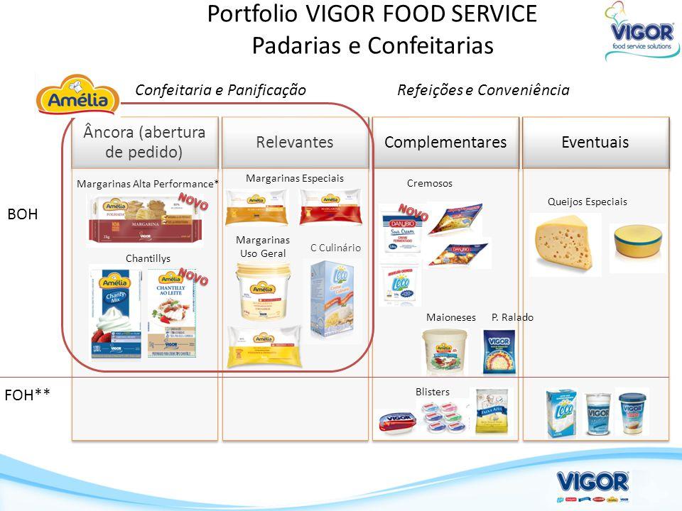 Portfolio VIGOR FOOD SERVICE Padarias e Confeitarias