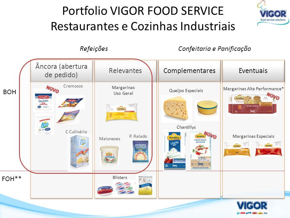 Portfolio VIGOR FOOD SERVICE Restaurantes e Cozinhas Industriais