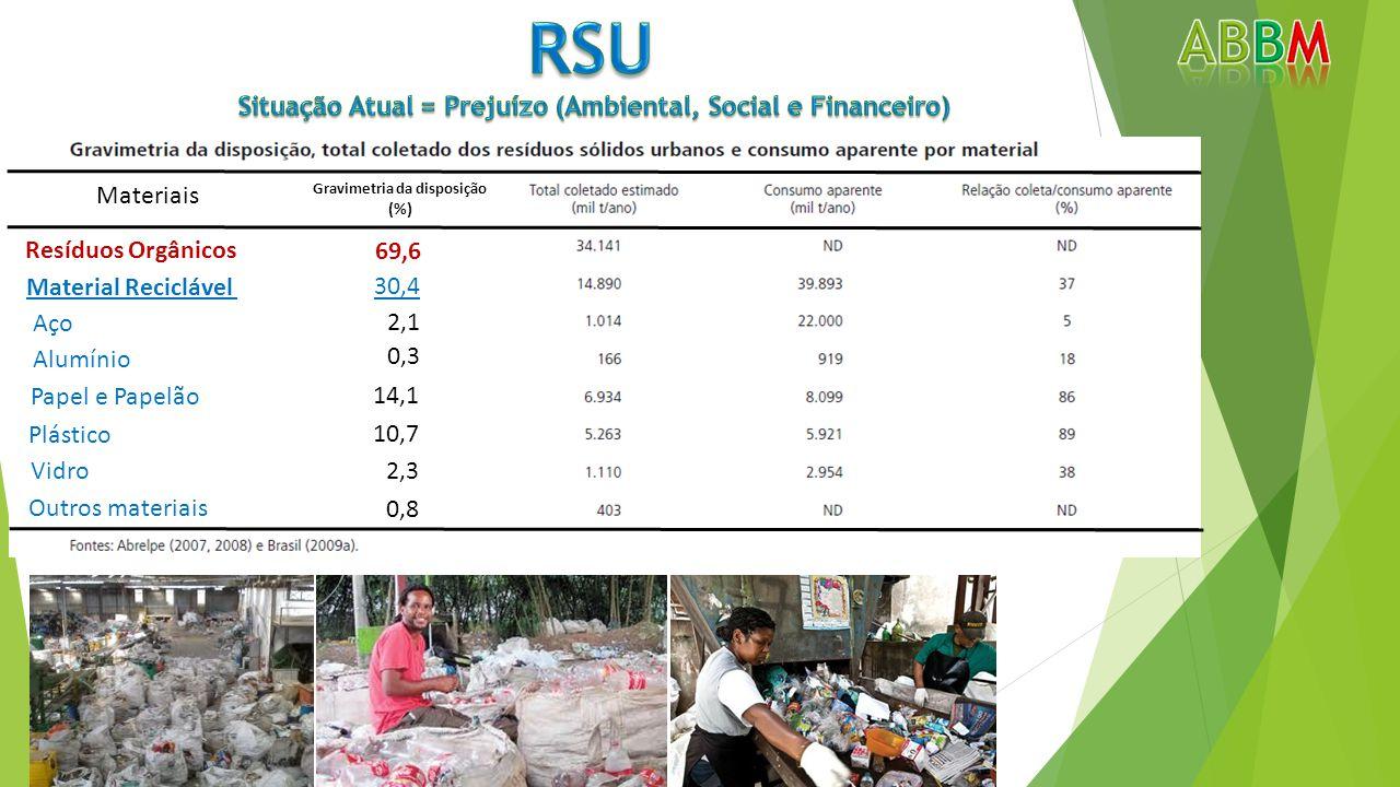 RSU ABbm Situação Atual = Prejuízo (Ambiental, Social e Financeiro)