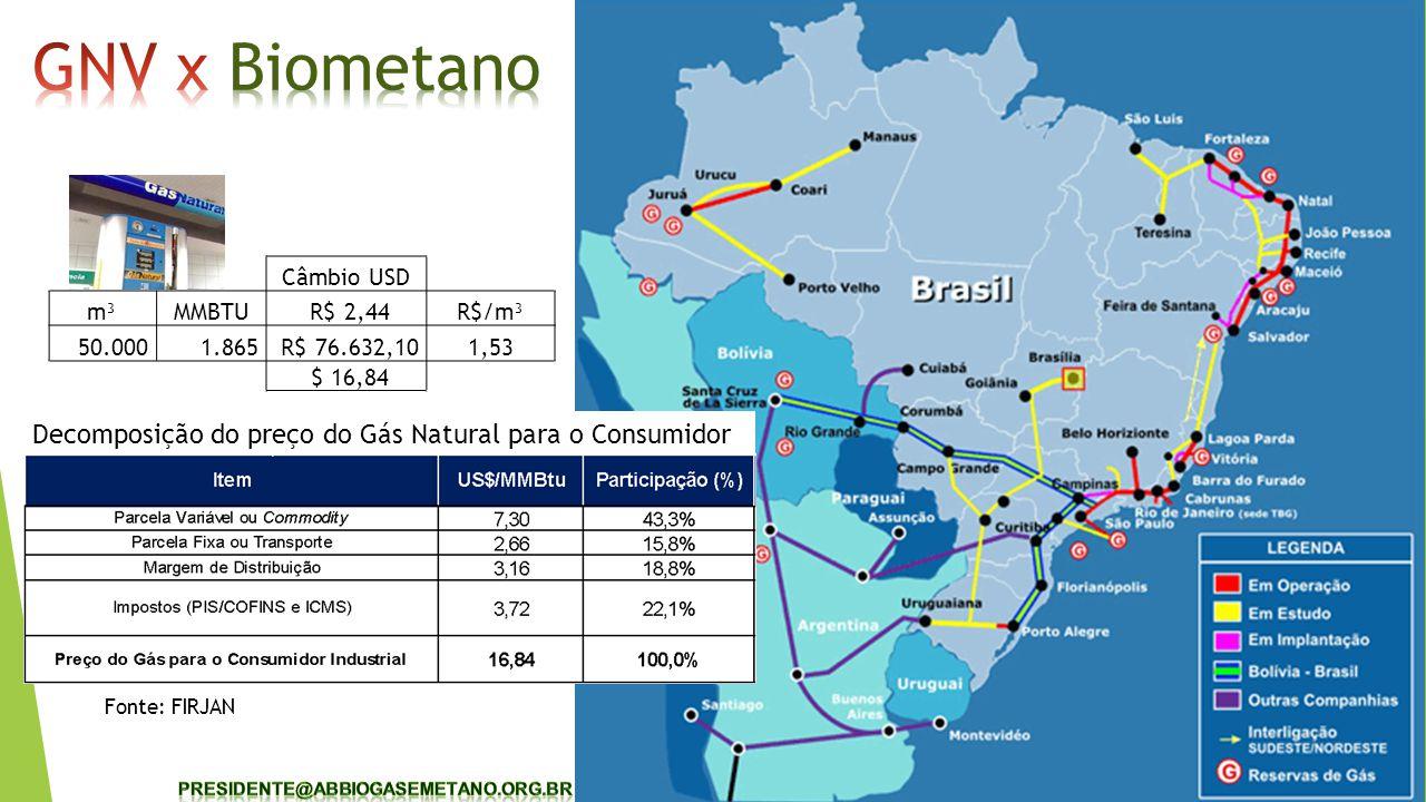 GNV x Biometano Decomposição do preço do Gás Natural para o Consumidor
