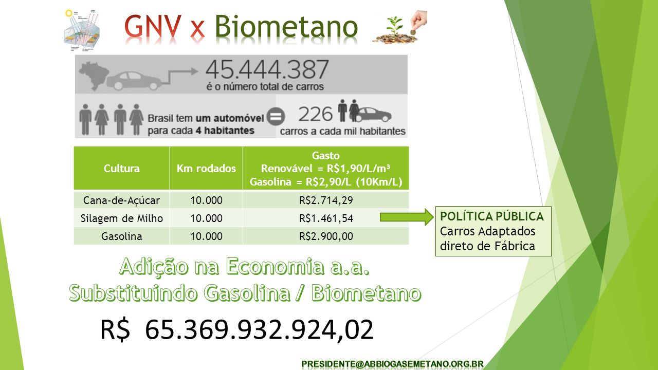 Substituindo Gasolina / Biometano