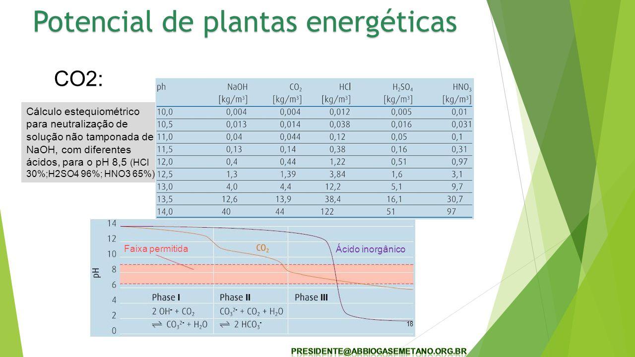 Potencial de plantas energéticas