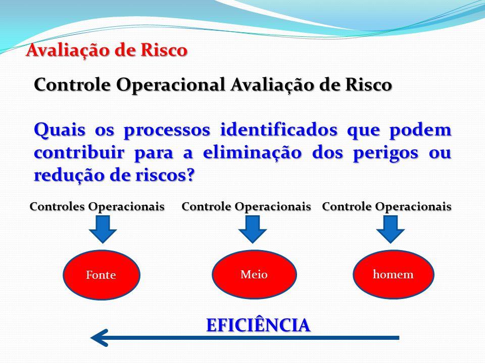 Controle Operacional Avaliação de Risco