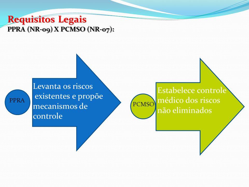 Requisitos Legais Levanta os riscos Estabelece controle