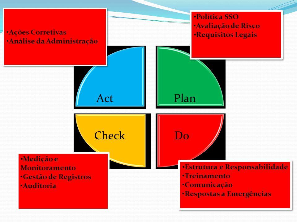 Check Do Act Plan Política SSO •Avaliação de Risco •Ações Corretivas