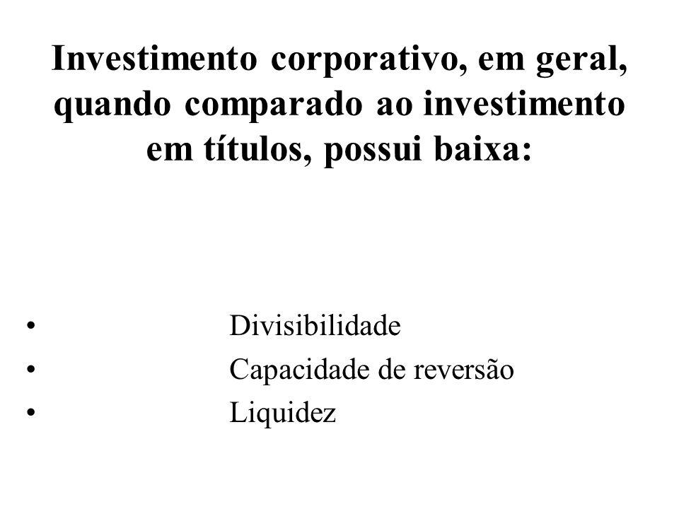Investimento corporativo, em geral, quando comparado ao investimento em títulos, possui baixa: