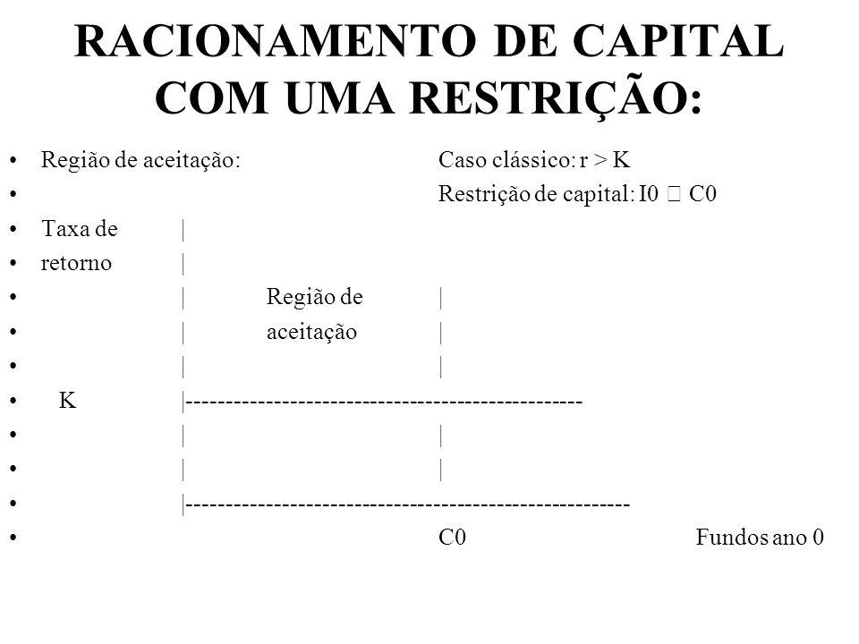RACIONAMENTO DE CAPITAL COM UMA RESTRIÇÃO: