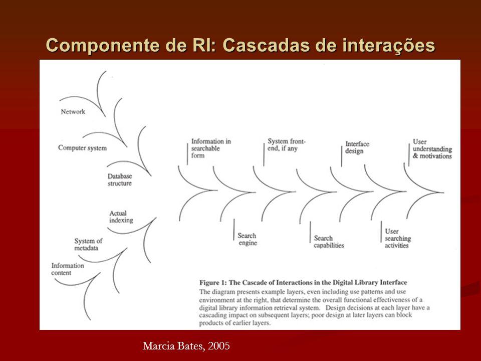 Componente de RI: Cascadas de interações