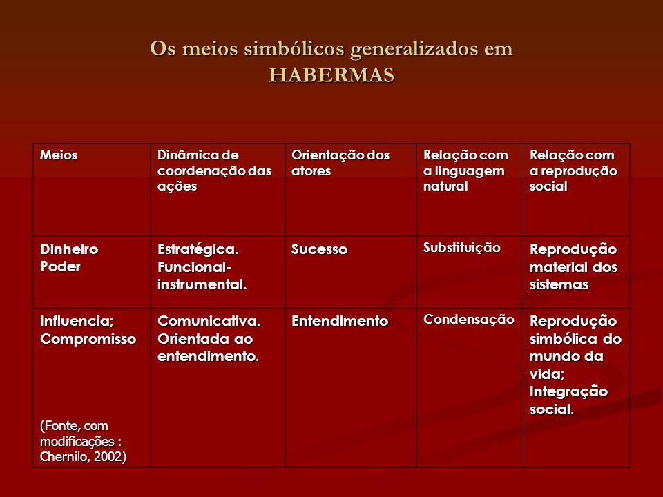 Os meios simbólicos generalizados em HABERMAS