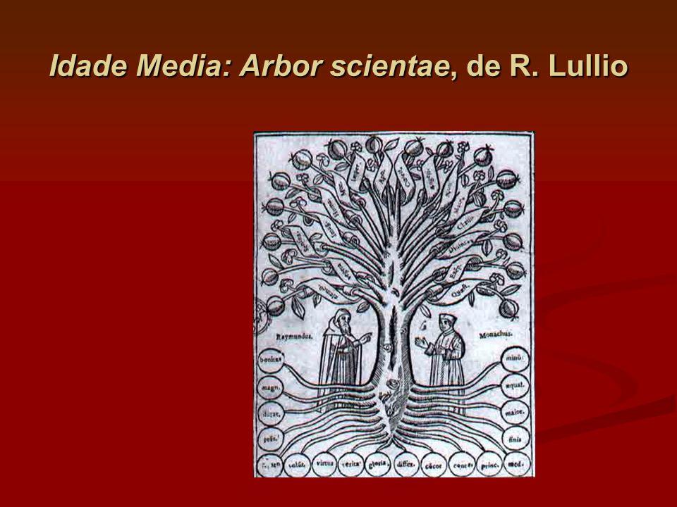 Idade Media: Arbor scientae, de R. Lullio