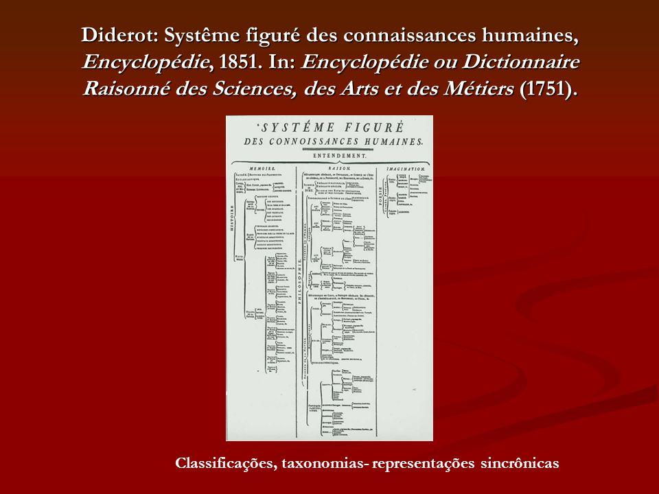 Diderot: Systême figuré des connaissances humaines, Encyclopédie, 1851