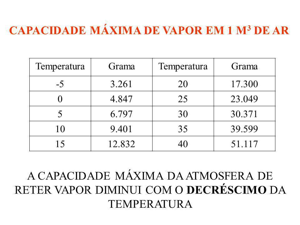 CAPACIDADE MÁXIMA DE VAPOR EM 1 M3 DE AR