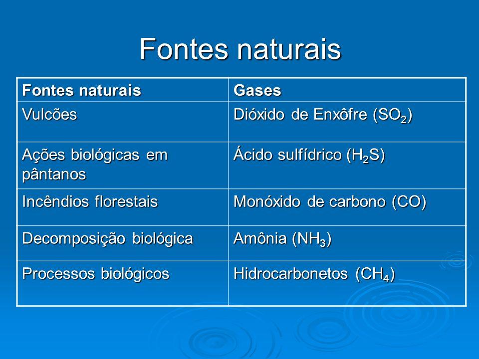 Fontes naturais Fontes naturais Gases Vulcões Dióxido de Enxôfre (SO2)