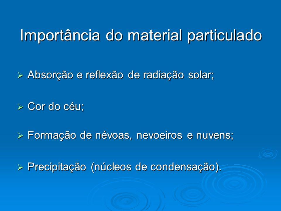 Importância do material particulado
