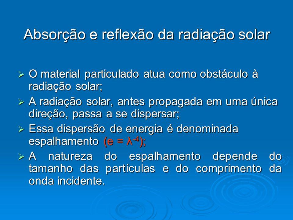 Absorção e reflexão da radiação solar