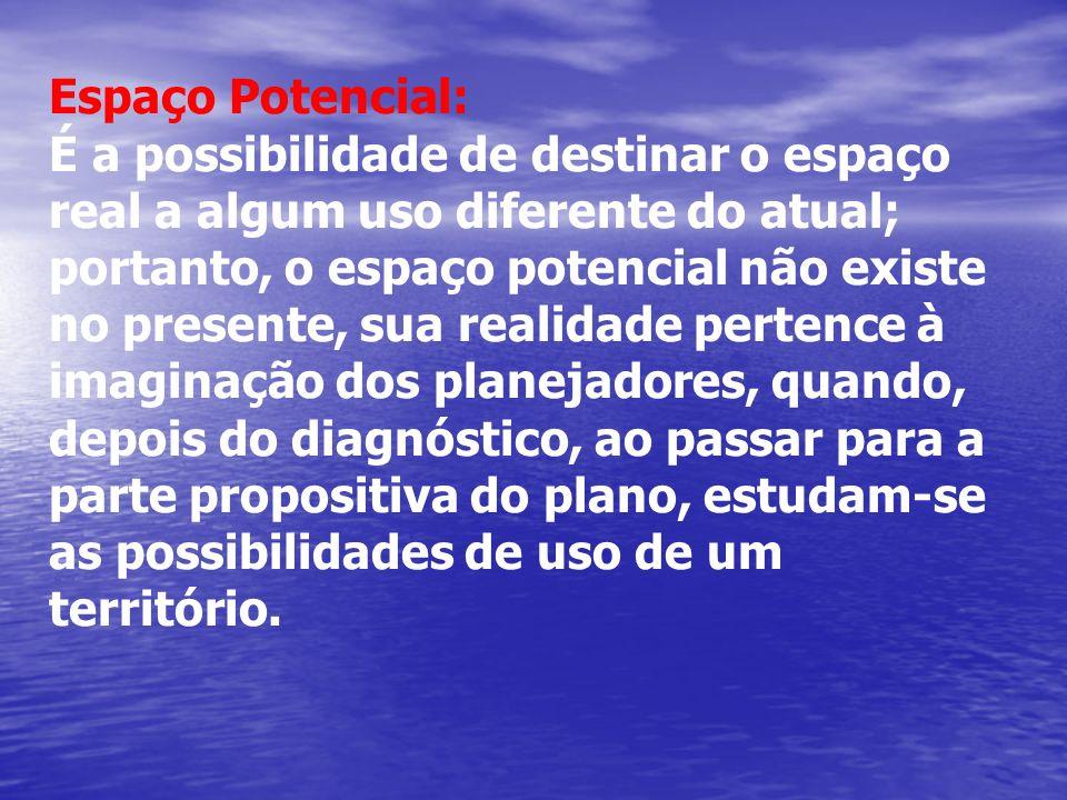 Espaço Potencial: