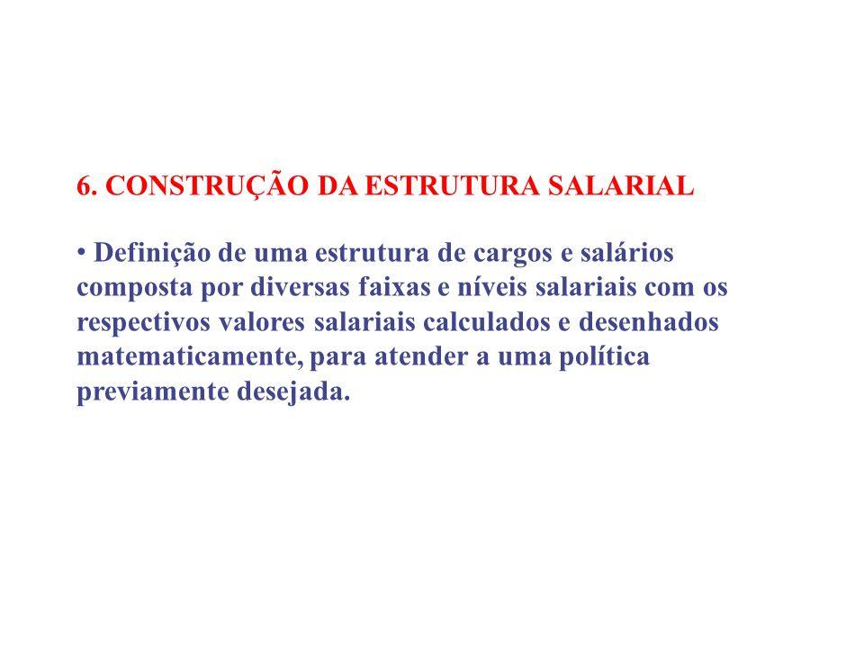 6. CONSTRUÇÃO DA ESTRUTURA SALARIAL