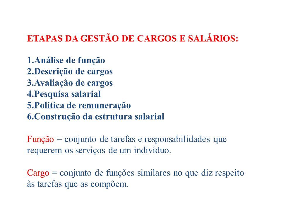 ETAPAS DA GESTÃO DE CARGOS E SALÁRIOS: Análise de função
