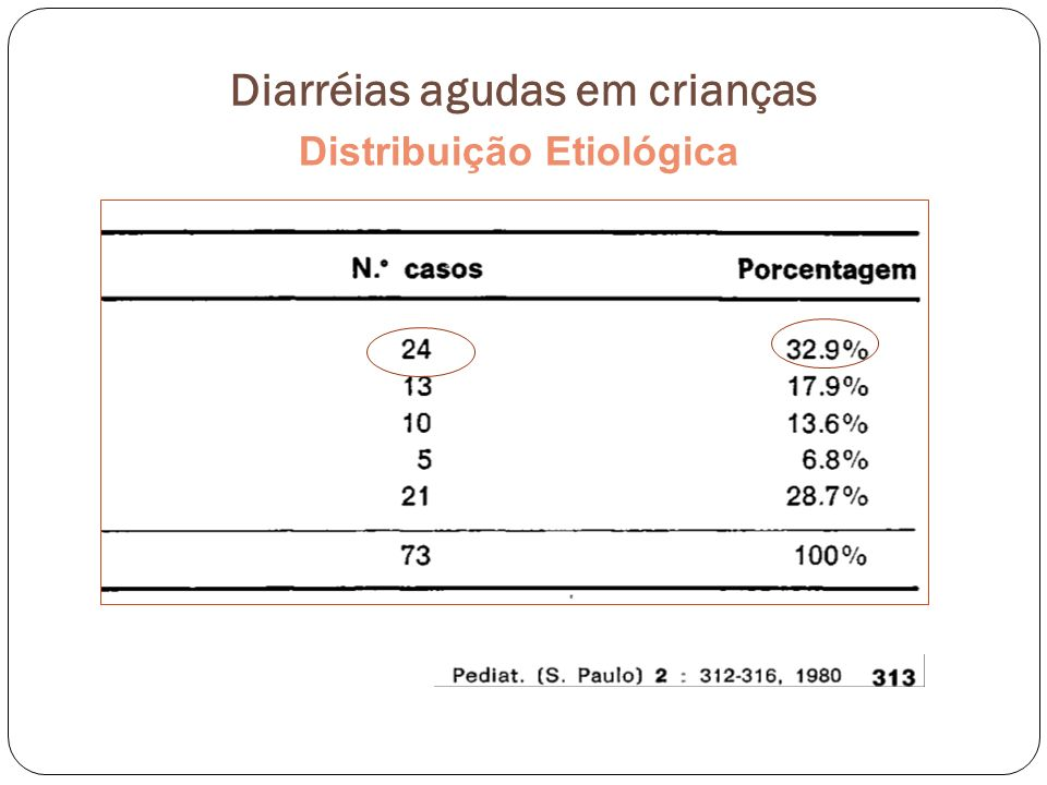 Diarréias agudas em crianças