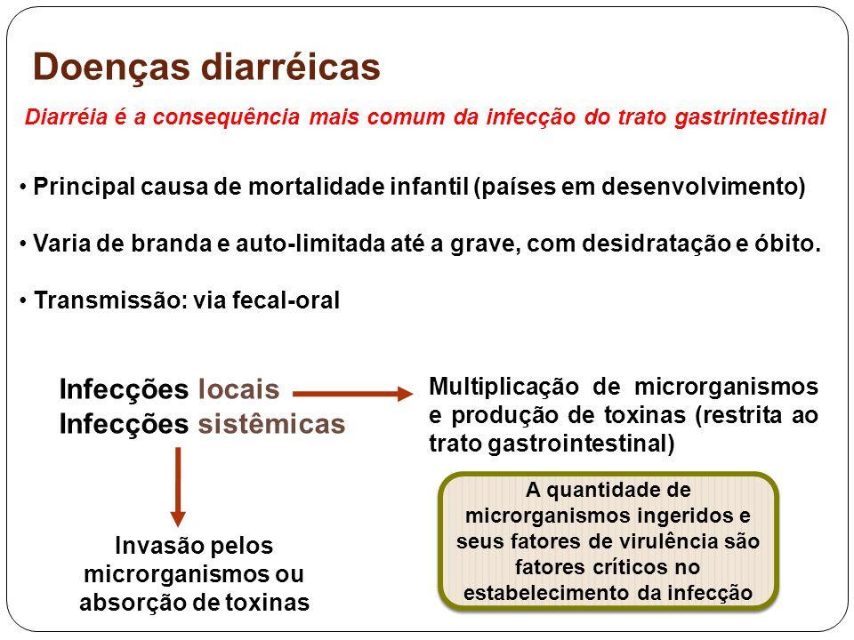 Invasão pelos microrganismos ou absorção de toxinas