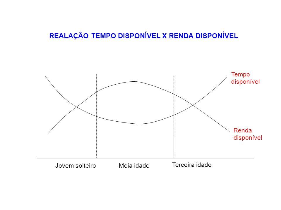 REALAÇÃO TEMPO DISPONÍVEL X RENDA DISPONÍVEL