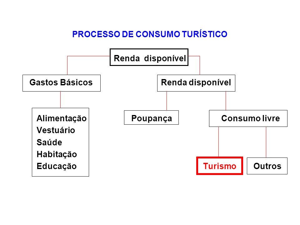PROCESSO DE CONSUMO TURÍSTICO