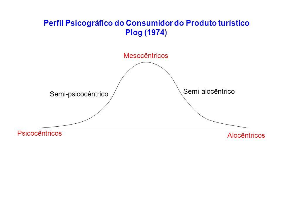 Perfil Psicográfico do Consumidor do Produto turístico