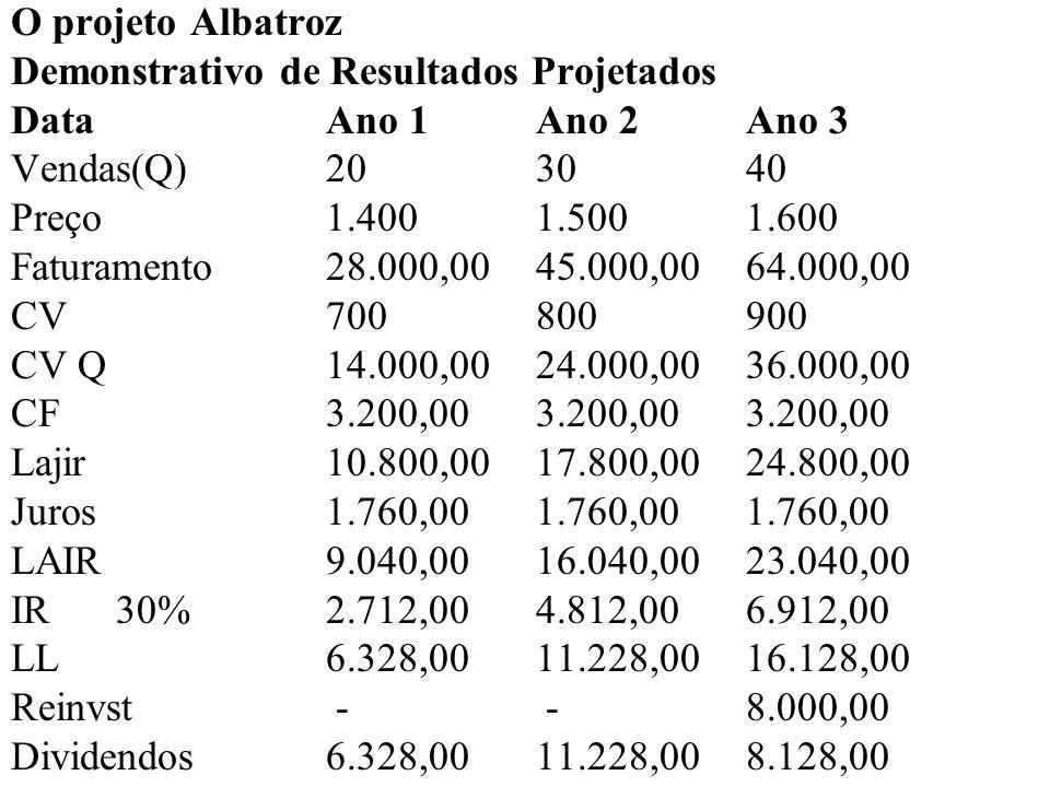 O projeto AlbatrozDemonstrativo de Resultados Projetados. Data Ano 1 Ano 2 Ano 3. Vendas(Q) 20 30 40.