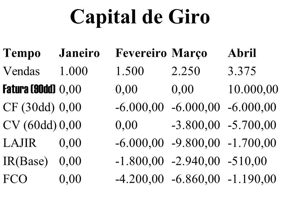 Capital de Giro Tempo Janeiro Fevereiro Março Abril