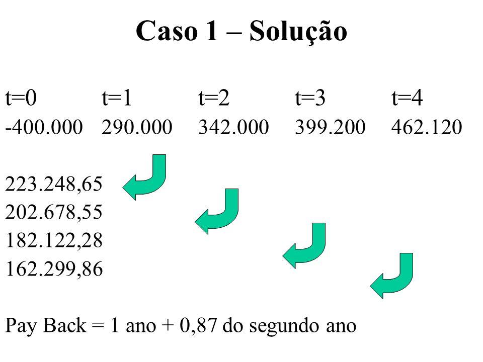 Caso 1 – Solução t=0 t=1 t=2 t=3 t=4