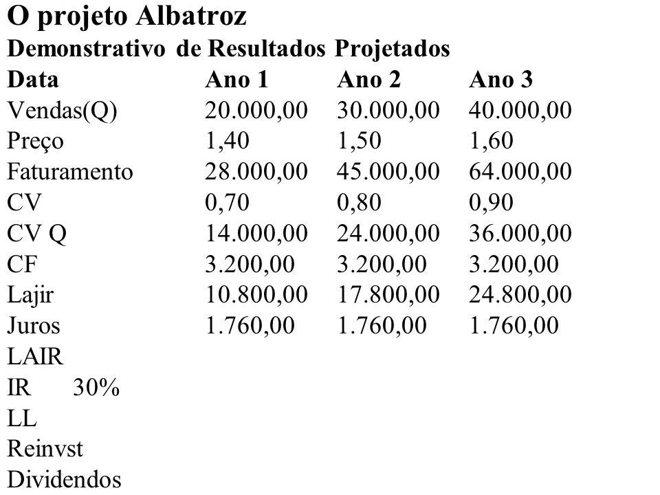 O projeto Albatroz Demonstrativo de Resultados Projetados