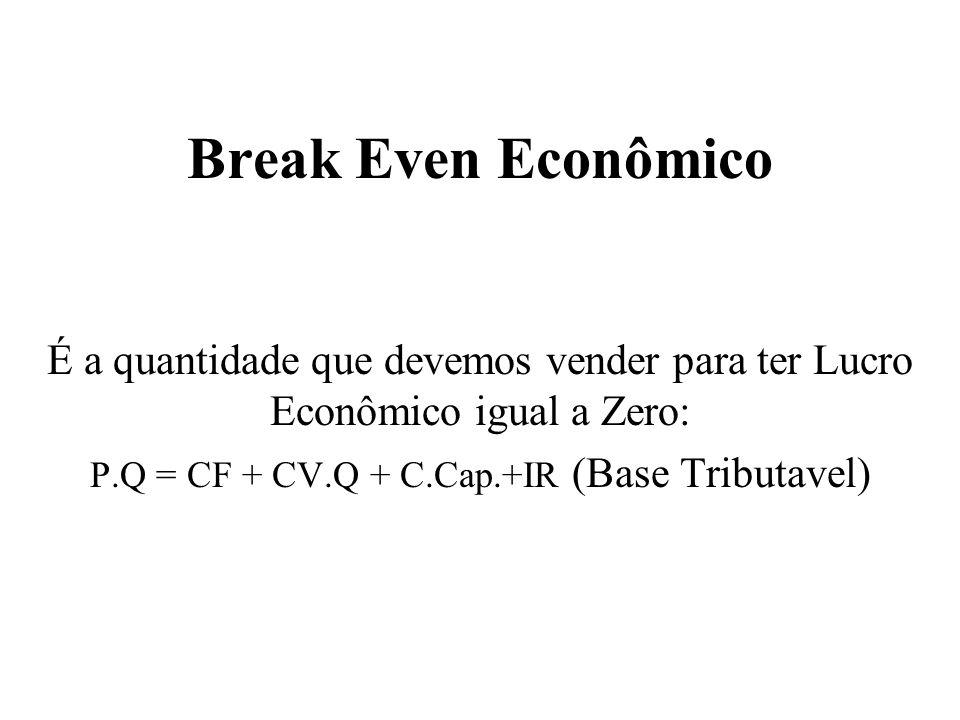P.Q = CF + CV.Q + C.Cap.+IR (Base Tributavel)