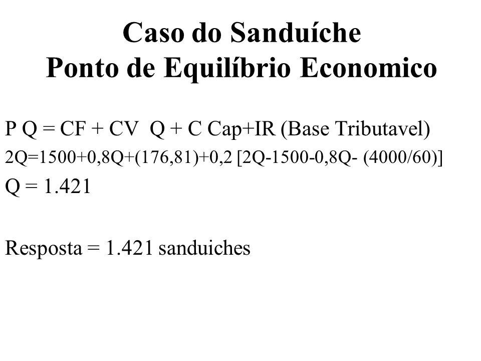 Caso do Sanduíche Ponto de Equilíbrio Economico