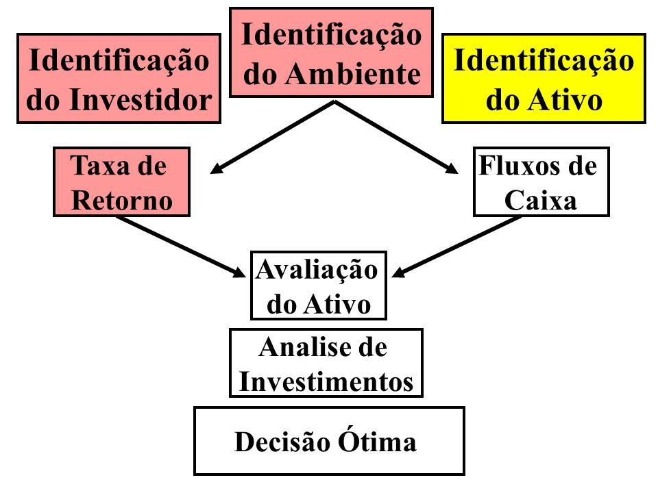 Identificação do Ambiente Identificação do Investidor Identificação
