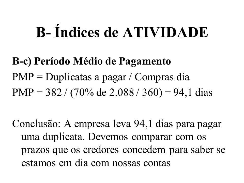 B- Índices de ATIVIDADE