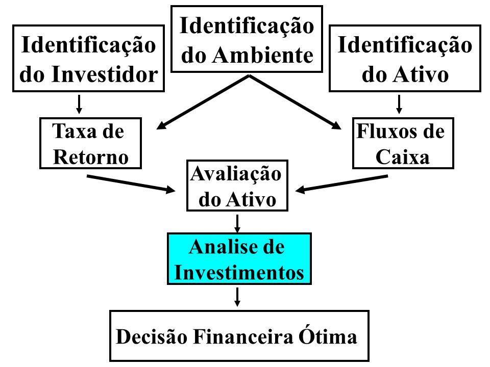 Decisão Financeira Ótima