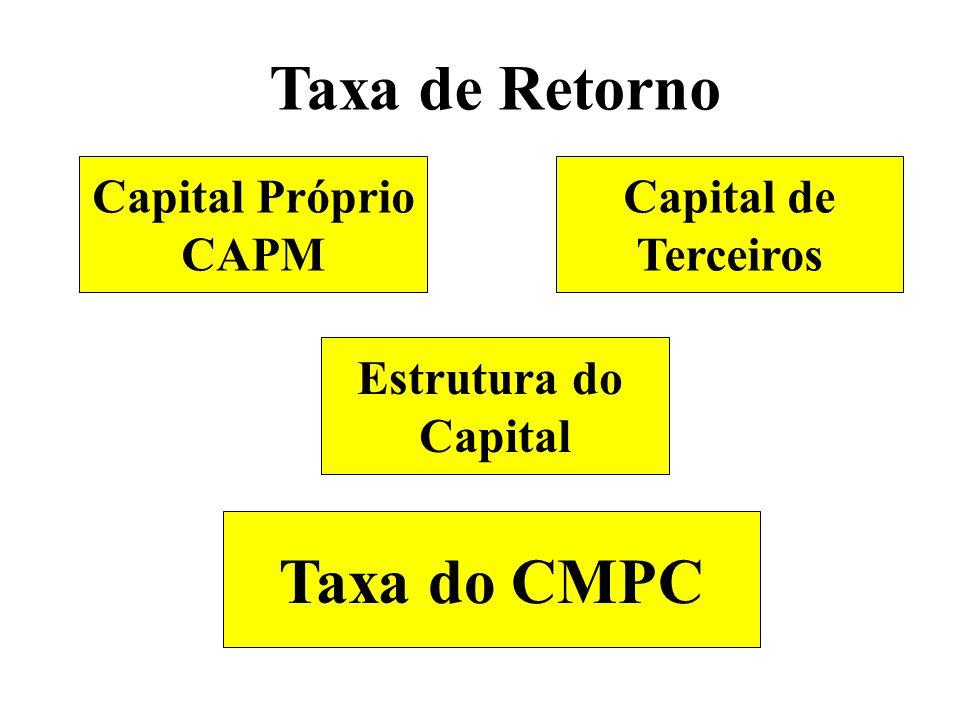 Taxa de Retorno Taxa do CMPC