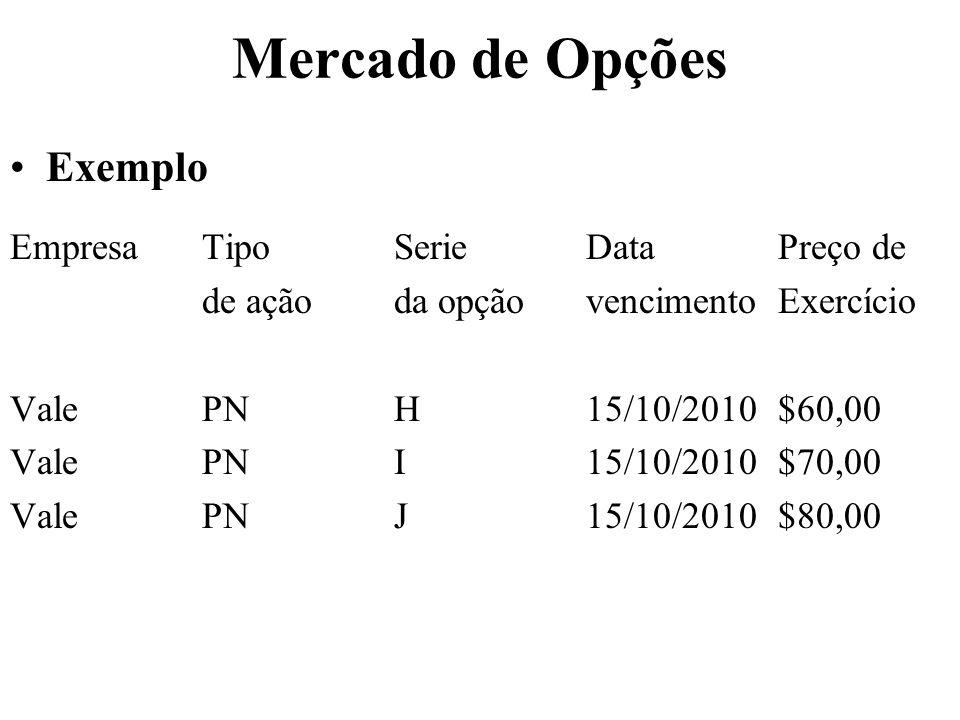 Mercado de Opções Exemplo Empresa Tipo Serie Data Preço de