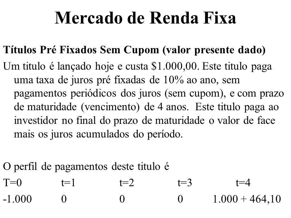 Mercado de Renda Fixa Títulos Pré Fixados Sem Cupom (valor presente dado)