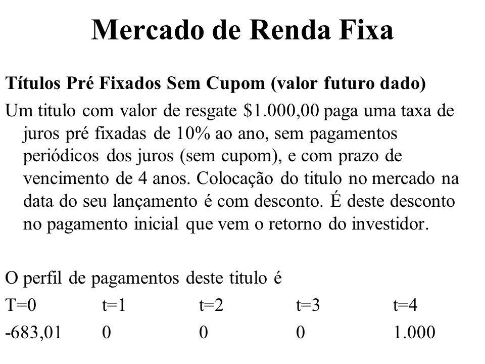 Mercado de Renda Fixa Títulos Pré Fixados Sem Cupom (valor futuro dado)